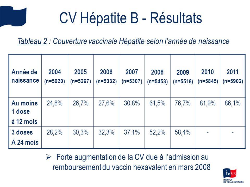 CV Hépatite B - Résultats Tableau 2 : Couverture vaccinale Hépatite selon lannée de naissance Année de naissance 2004 (n=5020) 2005 (n=5267) 2006 (n=5