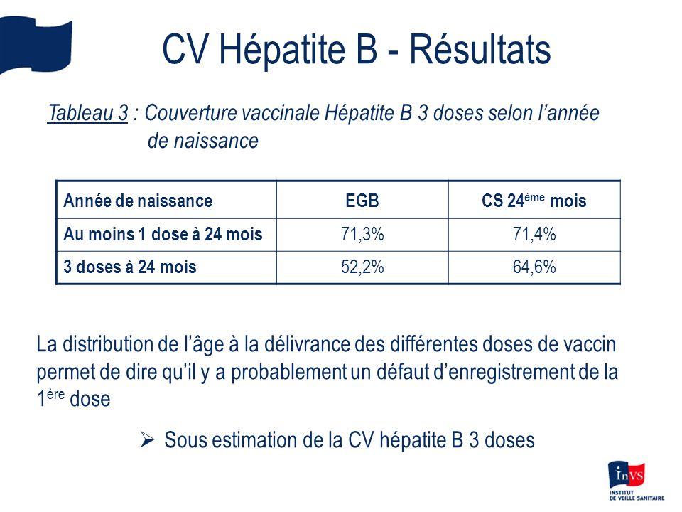 CV Hépatite B - Résultats Tableau 3 : Couverture vaccinale Hépatite B 3 doses selon lannée de naissance Année de naissanceEGBCS 24 ème mois Au moins 1