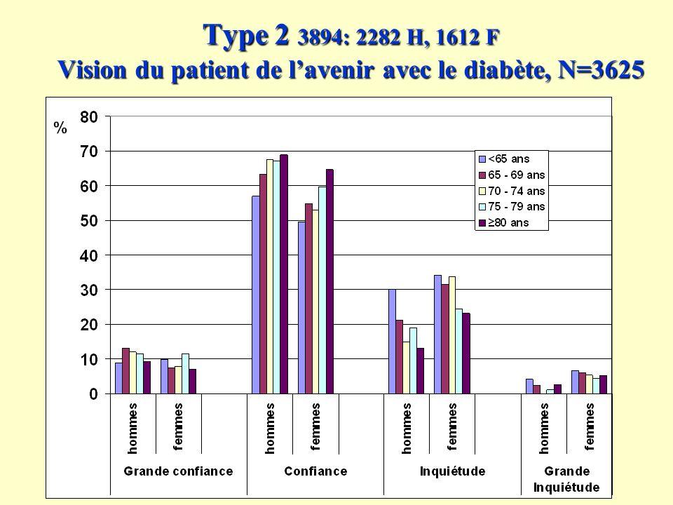 Type 2 3894: 2282 H, 1612 F Vision du patient de lavenir avec le diabète, N=3625