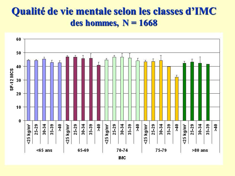 Qualité de vie mentale selon les classes dIMC des hommes, N = 1668