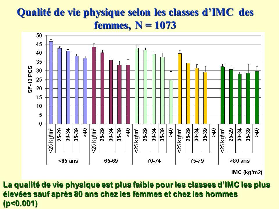 Qualité de vie physique selon les classes dIMC des femmes, N = 1073 La qualité de vie physique est plus faible pour les classes dIMC les plus élevées