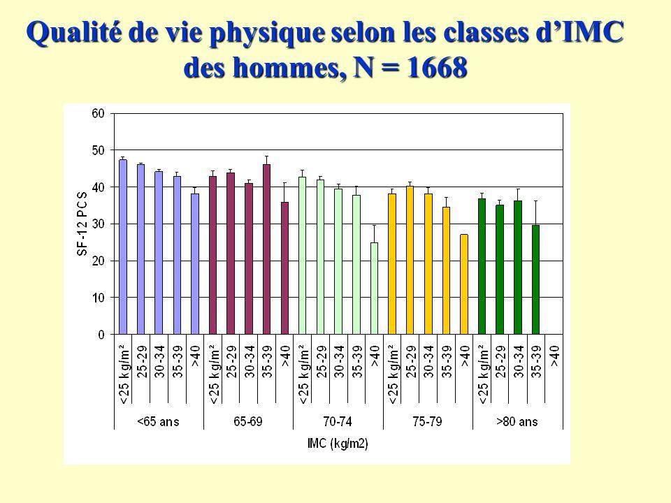 Qualité de vie physique selon les classes dIMC des hommes, N = 1668