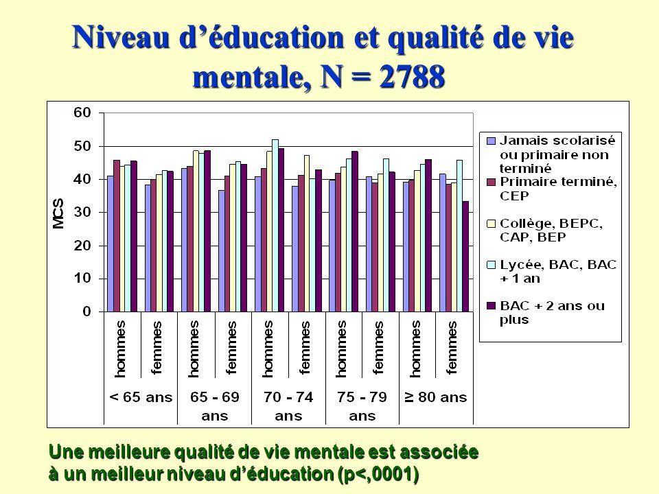 Niveau déducation et qualité de vie mentale, N = 2788 Niveau déducation et qualité de vie mentale, N = 2788 Une meilleure qualité de vie mentale est associée à un meilleur niveau déducation (p<,0001)