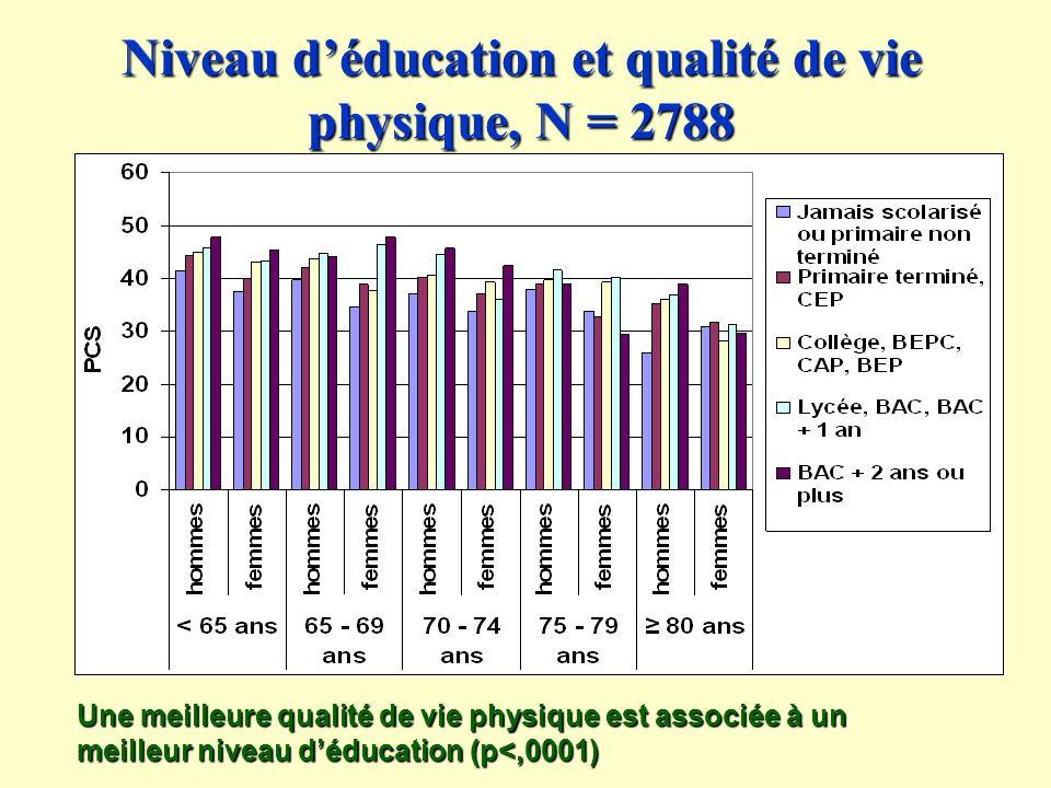 Niveau déducation et qualité de vie physique, N = 2788 Une meilleure qualité de vie physique est associée à un meilleur niveau déducation (p<,0001)