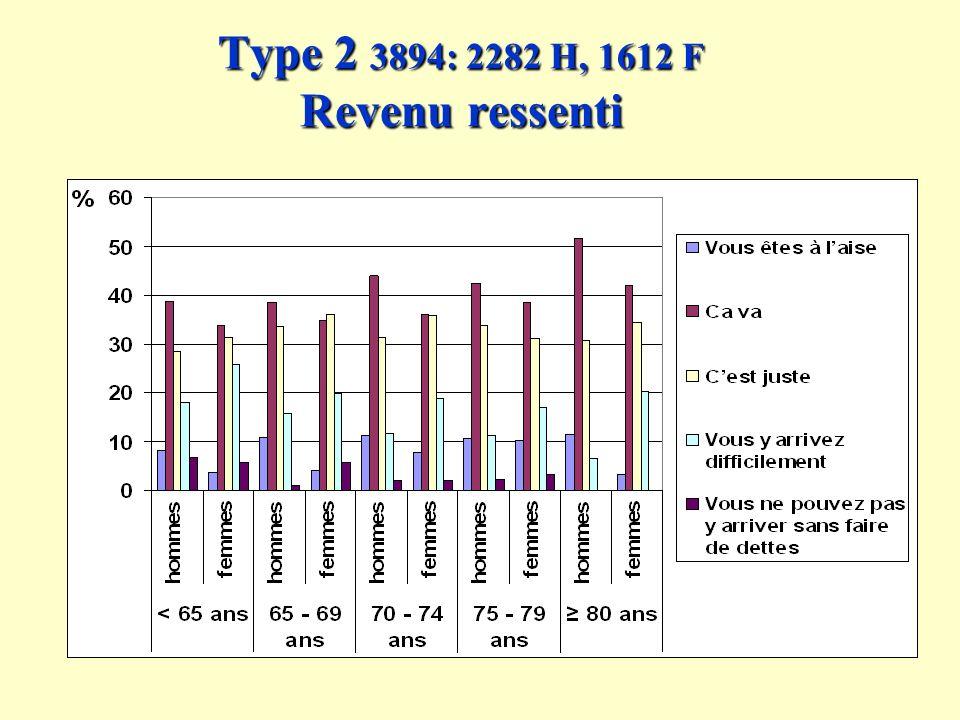 Type 2 3894: 2282 H, 1612 F Revenu ressenti