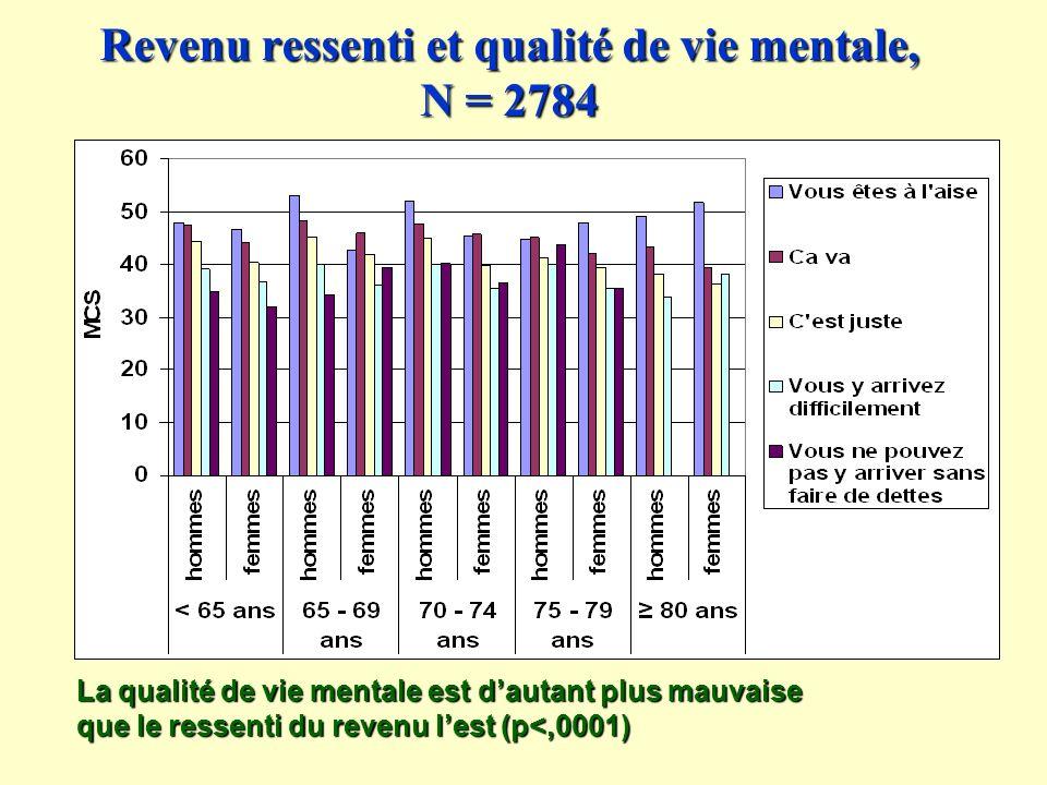 Revenu ressenti et qualité de vie mentale, N = 2784 La qualité de vie mentale est dautant plus mauvaise que le ressenti du revenu lest (p<,0001)