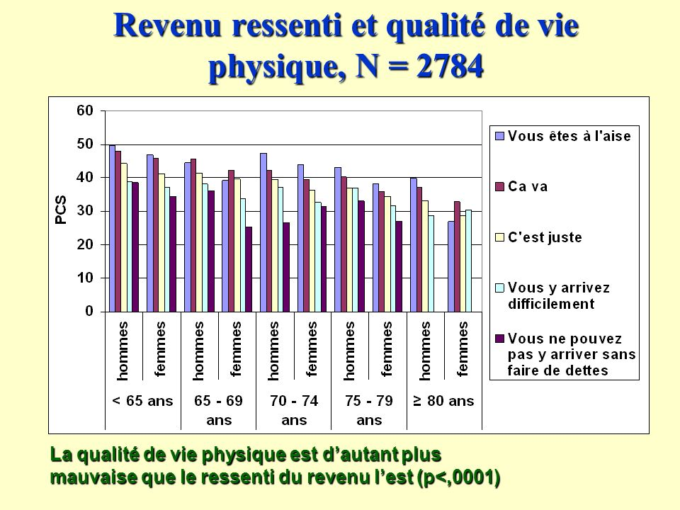Revenu ressenti et qualité de vie physique, N = 2784 La qualité de vie physique est dautant plus mauvaise que le ressenti du revenu lest (p<,0001)