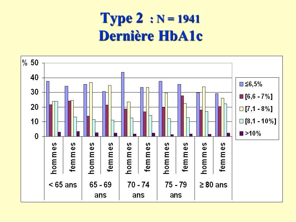 Type 2 : N = 1941 Dernière HbA1c