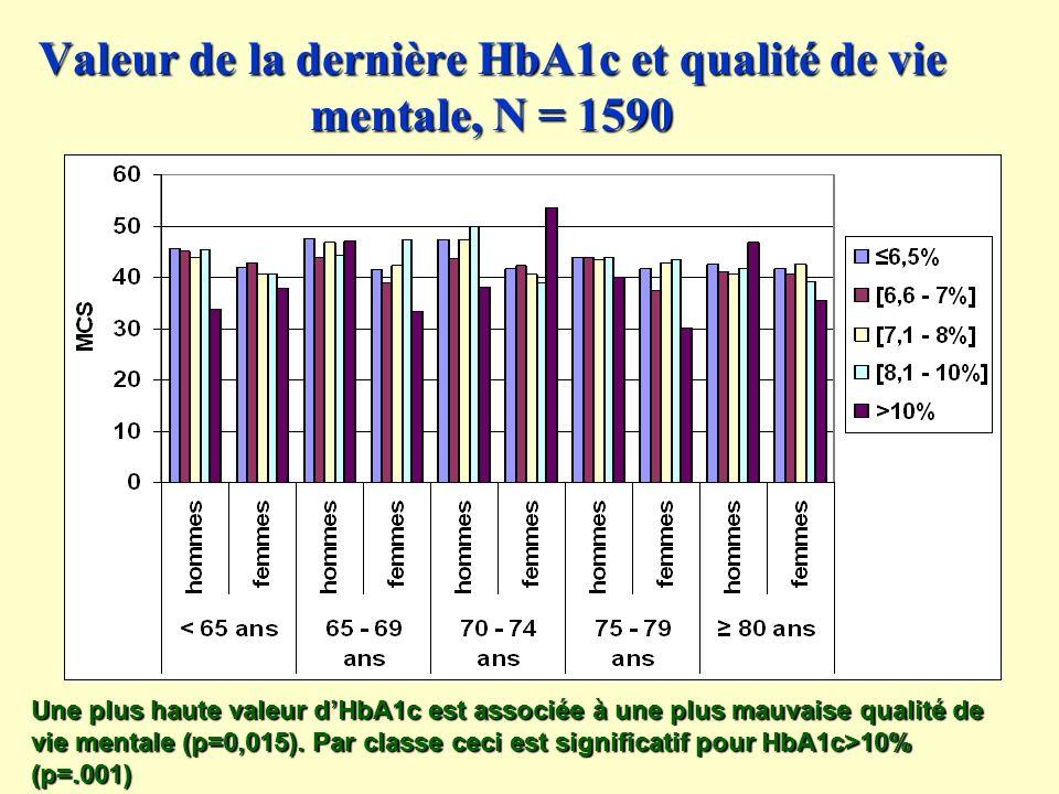 Valeur de la dernière HbA1c et qualité de vie mentale, N = 1590 Une plus haute valeur dHbA1c est associée à une plus mauvaise qualité de vie mentale (p=0,015).