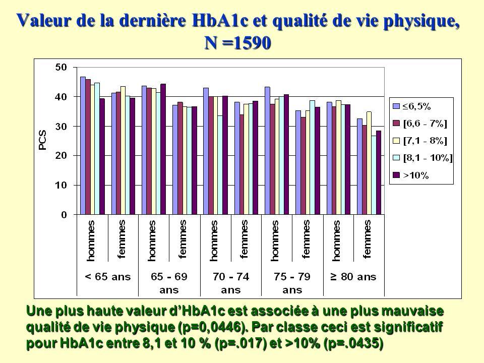 Valeur de la dernière HbA1c et qualité de vie physique, N =1590 Une plus haute valeur dHbA1c est associée à une plus mauvaise qualité de vie physique (p=0,0446).