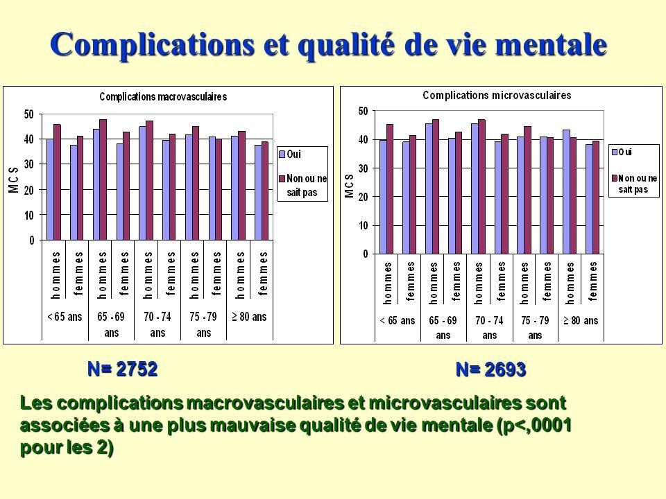 Complications et qualité de vie mentale Les complications macrovasculaires et microvasculaires sont associées à une plus mauvaise qualité de vie mentale (p<,0001 pour les 2) N= 2752 N= 2693