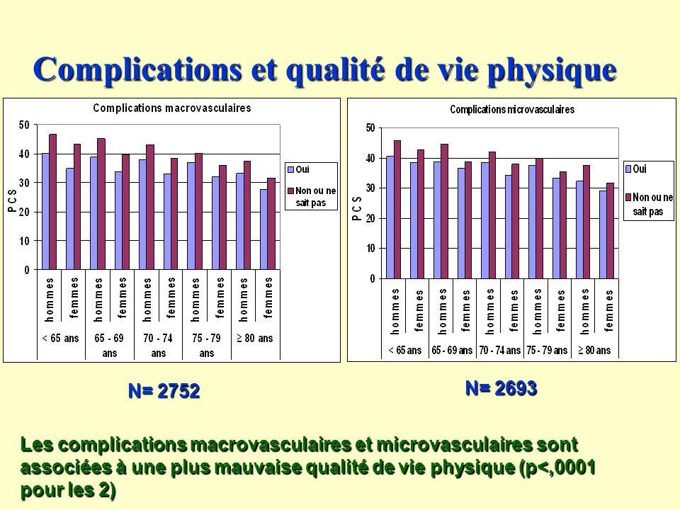 Complications et qualité de vie physique Les complications macrovasculaires et microvasculaires sont associées à une plus mauvaise qualité de vie physique (p<,0001 pour les 2) N= 2752 N= 2693