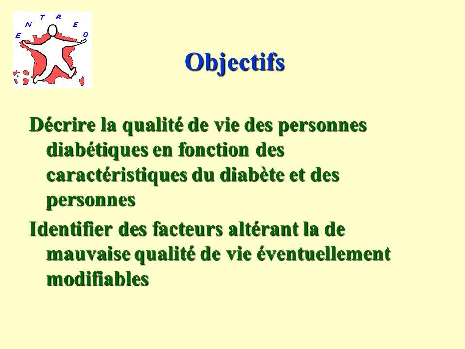 Objectifs Décrire la qualité de vie des personnes diabétiques en fonction des caractéristiques du diabète et des personnes Identifier des facteurs altérant la de mauvaise qualité de vie éventuellement modifiables