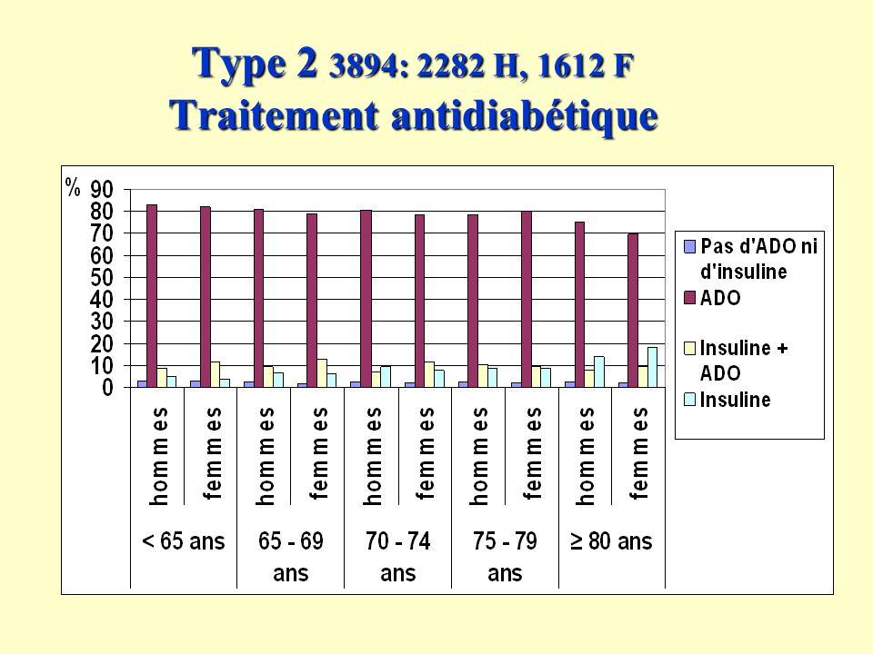 Type 2 3894: 2282 H, 1612 F Traitement antidiabétique