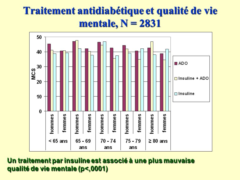 Traitement antidiabétique et qualité de vie mentale, N = 2831 Un traitement par insuline est associé à une plus mauvaise qualité de vie mentale (p<,0001)