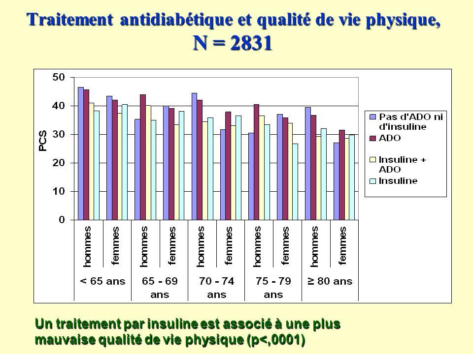 Traitement antidiabétique et qualité de vie physique, N = 2831 Un traitement par insuline est associé à une plus mauvaise qualité de vie physique (p<,0001)