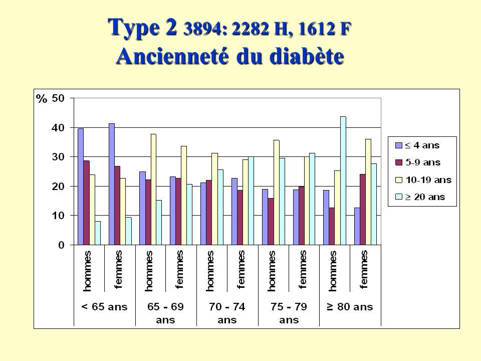 Type 2 3894: 2282 H, 1612 F Ancienneté du diabète