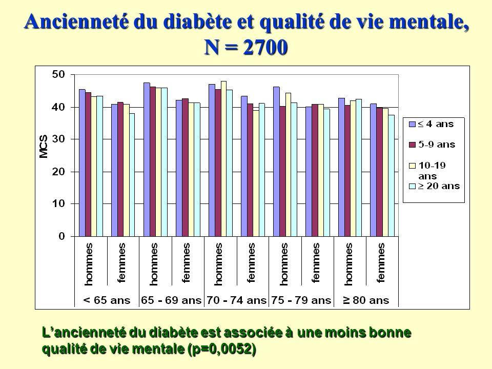 Ancienneté du diabète et qualité de vie mentale, N = 2700 Lancienneté du diabète est associée à une moins bonne qualité de vie mentale (p=0,0052)
