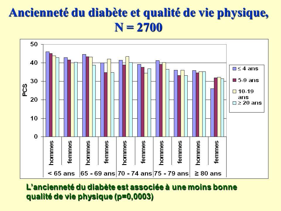 Ancienneté du diabète et qualité de vie physique, N = 2700 Lancienneté du diabète est associée à une moins bonne qualité de vie physique (p=0,0003)
