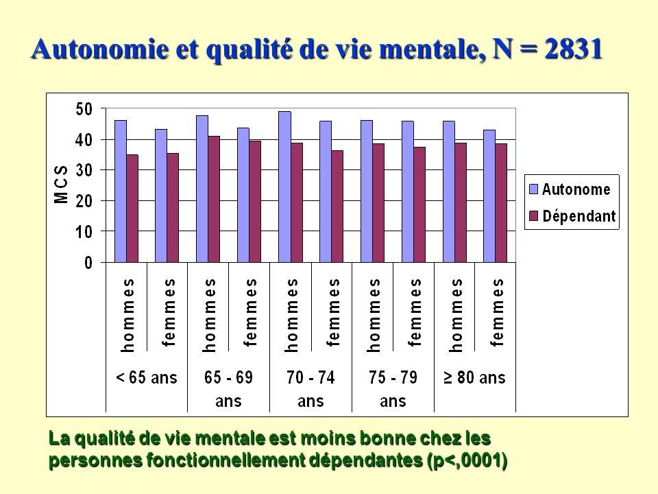 Autonomie et qualité de vie mentale, N = 2831 La qualité de vie mentale est moins bonne chez les personnes fonctionnellement dépendantes (p<,0001)