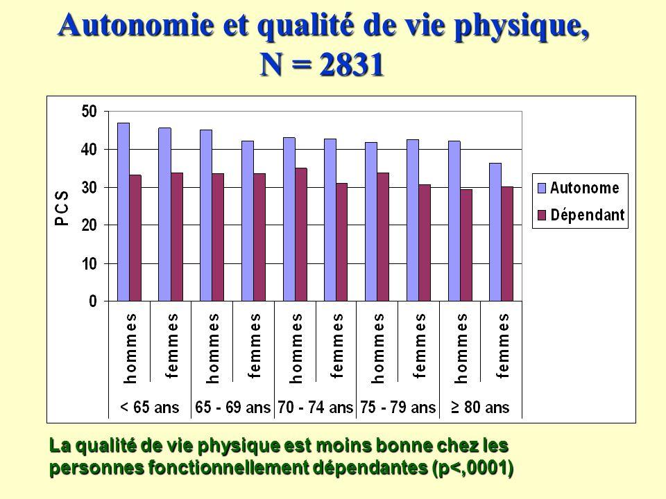 Autonomie et qualité de vie physique, N = 2831 La qualité de vie physique est moins bonne chez les personnes fonctionnellement dépendantes (p<,0001)