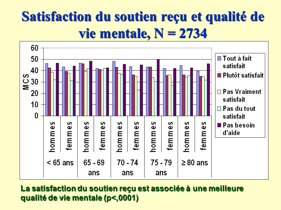 Satisfaction du soutien reçu et qualité de vie mentale, N = 2734 La satisfaction du soutien reçu est associée à une meilleure qualité de vie mentale (p<,0001)