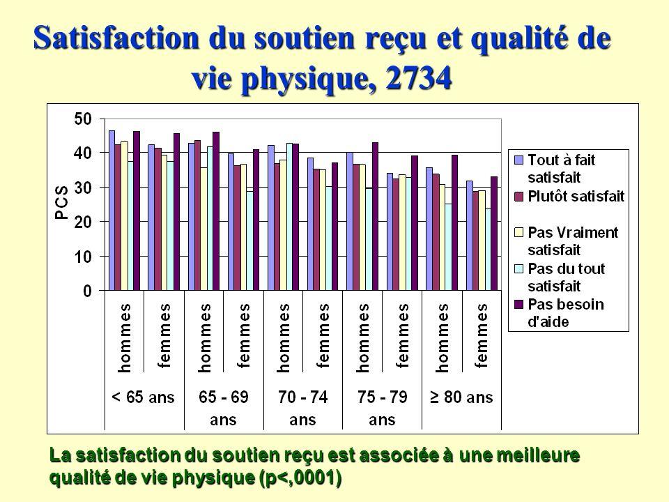 Satisfaction du soutien reçu et qualité de vie physique, 2734 La satisfaction du soutien reçu est associée à une meilleure qualité de vie physique (p<,0001)