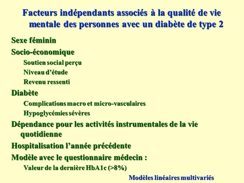 Facteurs indépendants associés à la qualité de vie mentale des personnes avec un diabète de type 2 Sexe féminin Socio-économique Soutien social perçu