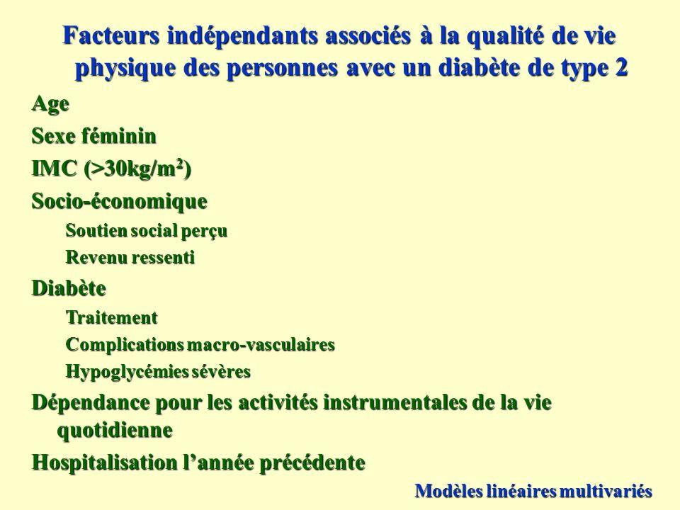 Facteurs indépendants associés à la qualité de vie physique des personnes avec un diabète de type 2 Age Sexe féminin IMC (>30kg/m 2 ) Socio-économique
