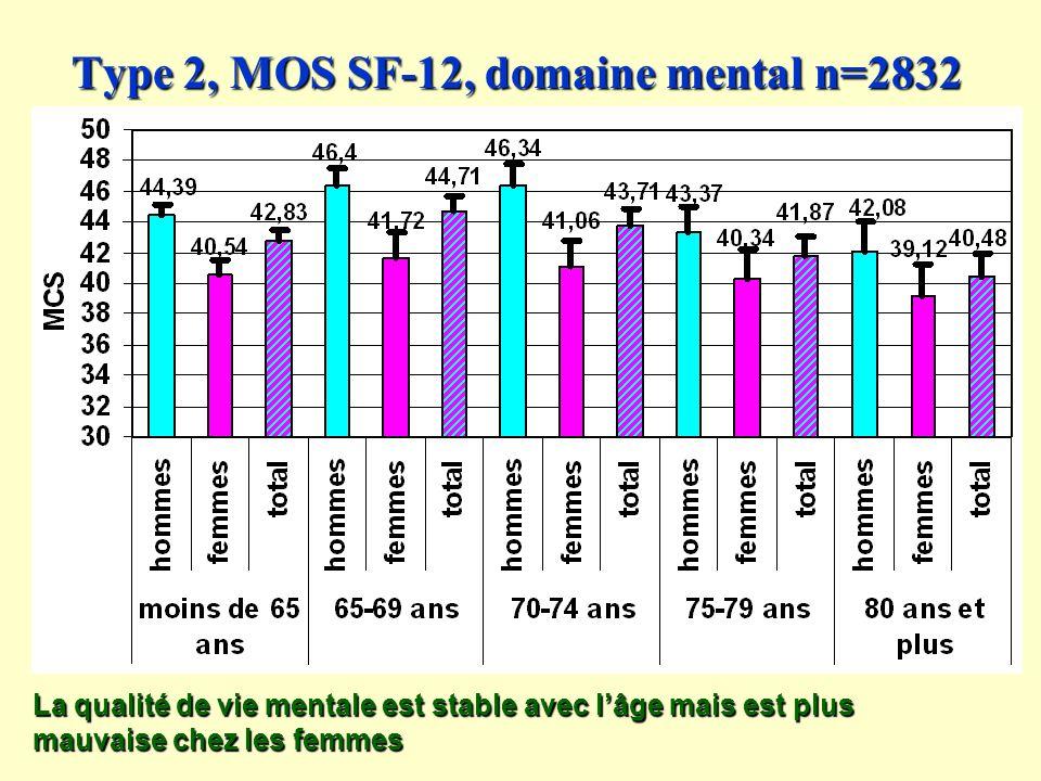Type 2, MOS SF-12, domaine mental n=2832 La qualité de vie mentale est stable avec lâge mais est plus mauvaise chez les femmes