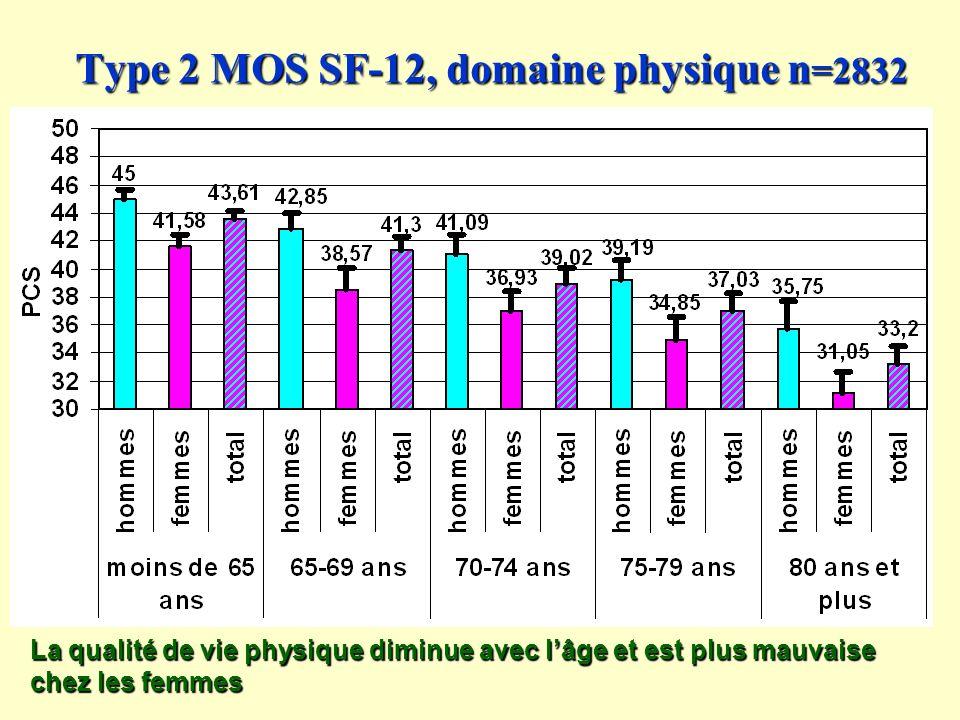 Type 2 MOS SF-12, domaine physique n =2832 La qualité de vie physique diminue avec lâge et est plus mauvaise chez les femmes