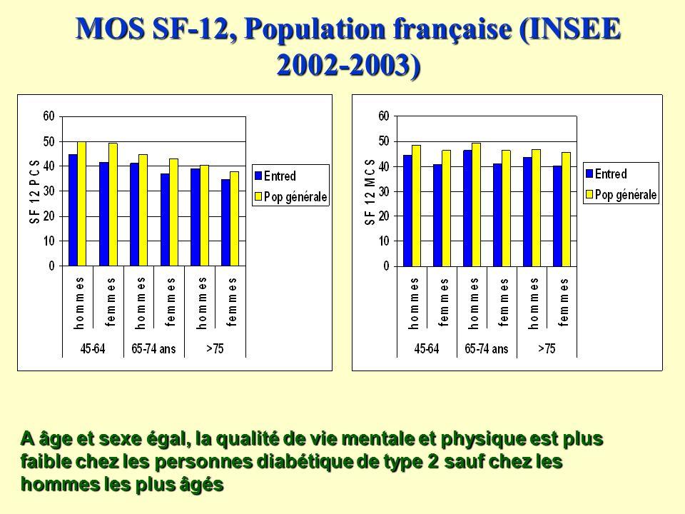 MOS SF-12, Population française (INSEE 2002-2003) A âge et sexe égal, la qualité de vie mentale et physique est plus faible chez les personnes diabétique de type 2 sauf chez les hommes les plus âgés