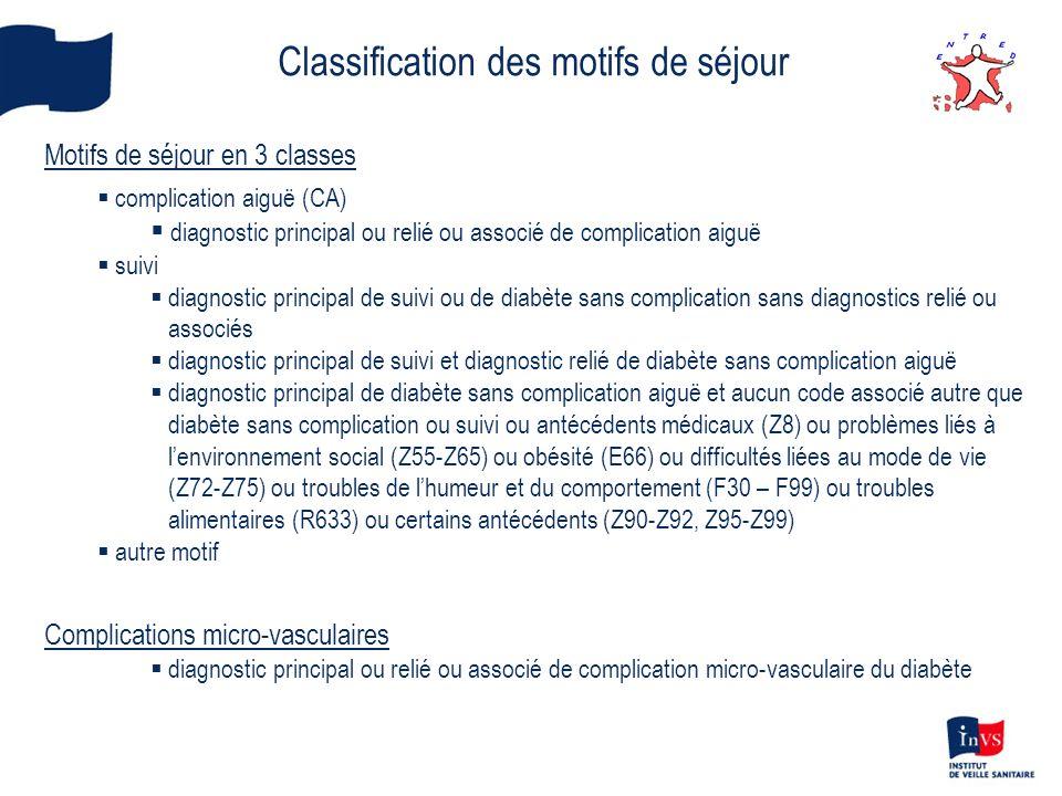 Classification des motifs de séjour Motifs de séjour en 3 classes complication aiguë (CA) diagnostic principal ou relié ou associé de complication aig
