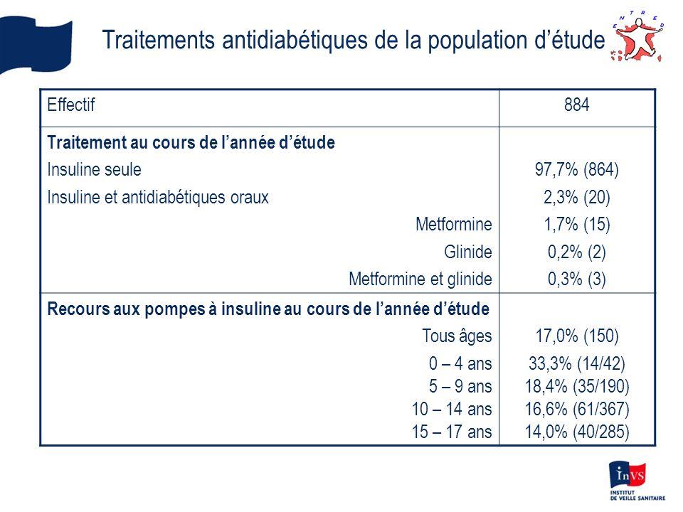 Traitements antidiabétiques de la population détude Effectif884 Traitement au cours de lannée détude Insuline seule Insuline et antidiabétiques oraux