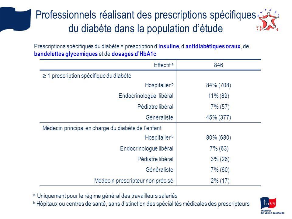 Professionnels réalisant des prescriptions spécifiques du diabète dans la population détude a Uniquement pour le régime général des travailleurs salar