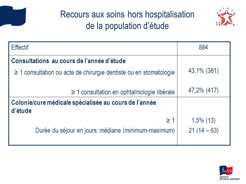 Recours aux soins hors hospitalisation de la population détude Effectif884 Consultations au cours de lannée détude 1 consultation ou acte de chirurgie