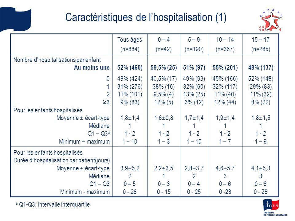 Caractéristiques de lhospitalisation (1) Tous âges (n=884) 0 – 4 (n=42) 5 – 9 (n=190) 10 – 14 (n=367) 15 – 17 (n=285) Nombre dhospitalisations par enf