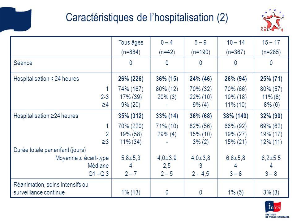 Caractéristiques de lhospitalisation (2) Tous âges (n=884) 0 – 4 (n=42) 5 – 9 (n=190) 10 – 14 (n=367) 15 – 17 (n=285) Séance00000 Hospitalisation < 24