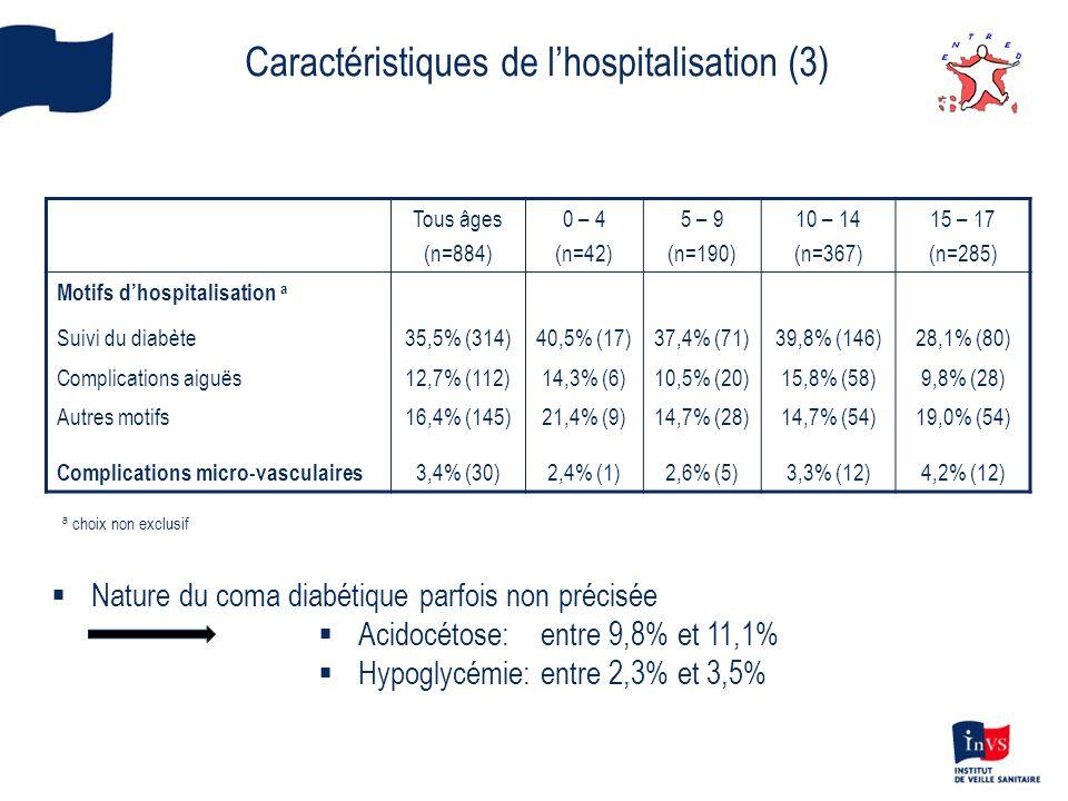 Caractéristiques de lhospitalisation (3) Tous âges (n=884) 0 – 4 (n=42) 5 – 9 (n=190) 10 – 14 (n=367) 15 – 17 (n=285) Motifs dhospitalisation a Suivi