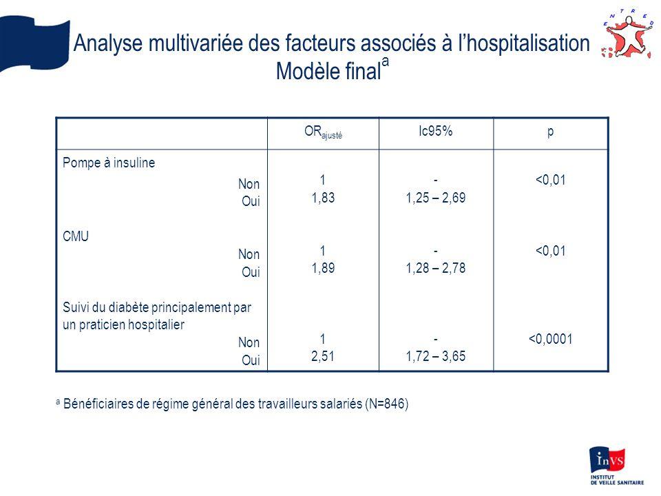 OR ajusté Ic95%p Pompe à insuline Non Oui CMU Non Oui Suivi du diabète principalement par un praticien hospitalier Non Oui 1 1,83 1 1,89 1 2,51 - 1,25