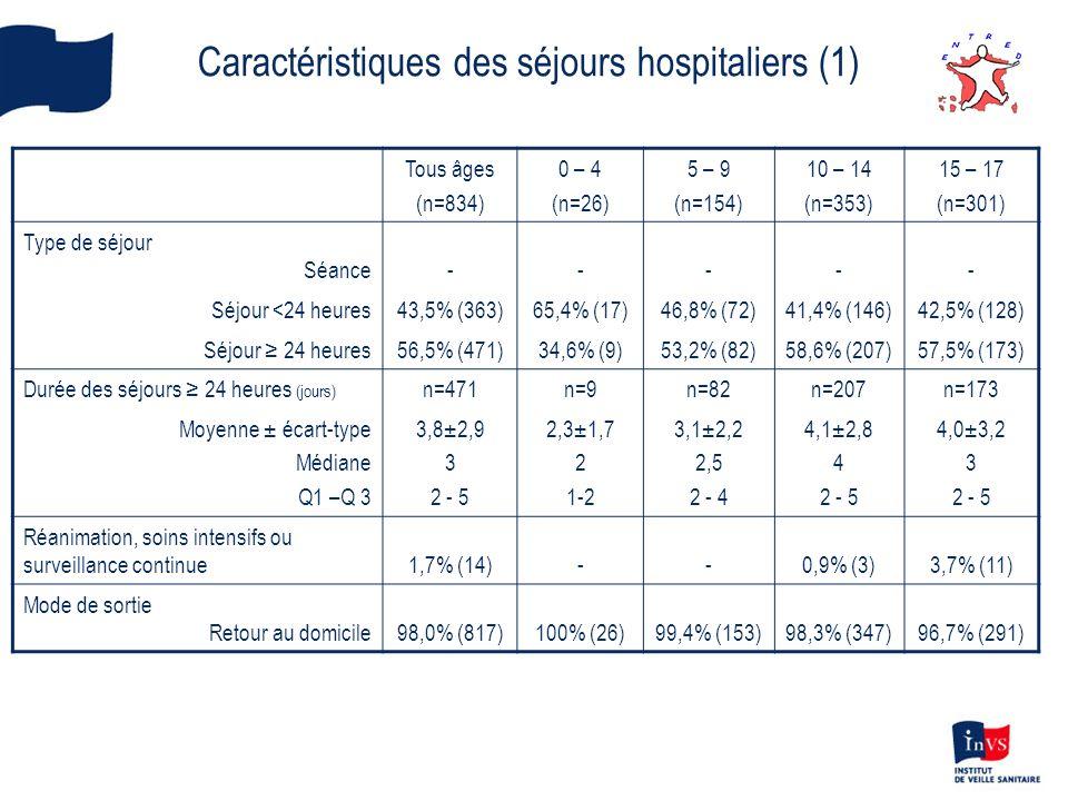 Caractéristiques des séjours hospitaliers (1) Tous âges (n=834) 0 – 4 (n=26) 5 – 9 (n=154) 10 – 14 (n=353) 15 – 17 (n=301) Type de séjour Séance Séjou