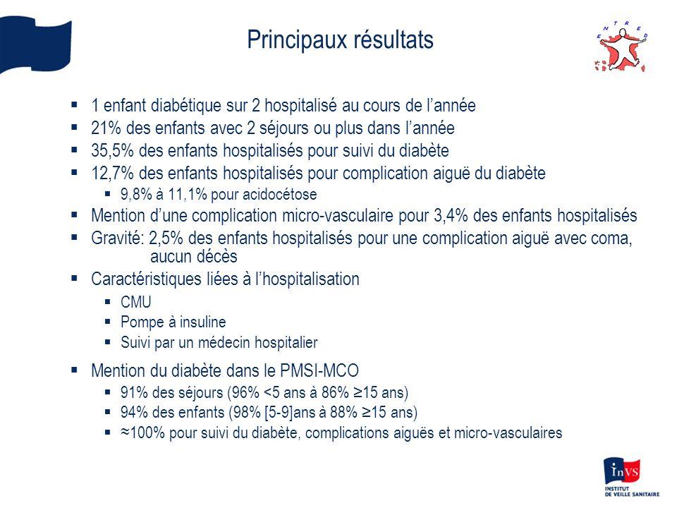 1 enfant diabétique sur 2 hospitalisé au cours de lannée 21% des enfants avec 2 séjours ou plus dans lannée 35,5% des enfants hospitalisés pour suivi