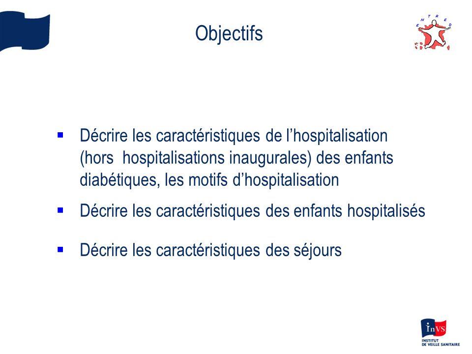 Objectifs Décrire les caractéristiques de lhospitalisation (hors hospitalisations inaugurales) des enfants diabétiques, les motifs dhospitalisation Dé