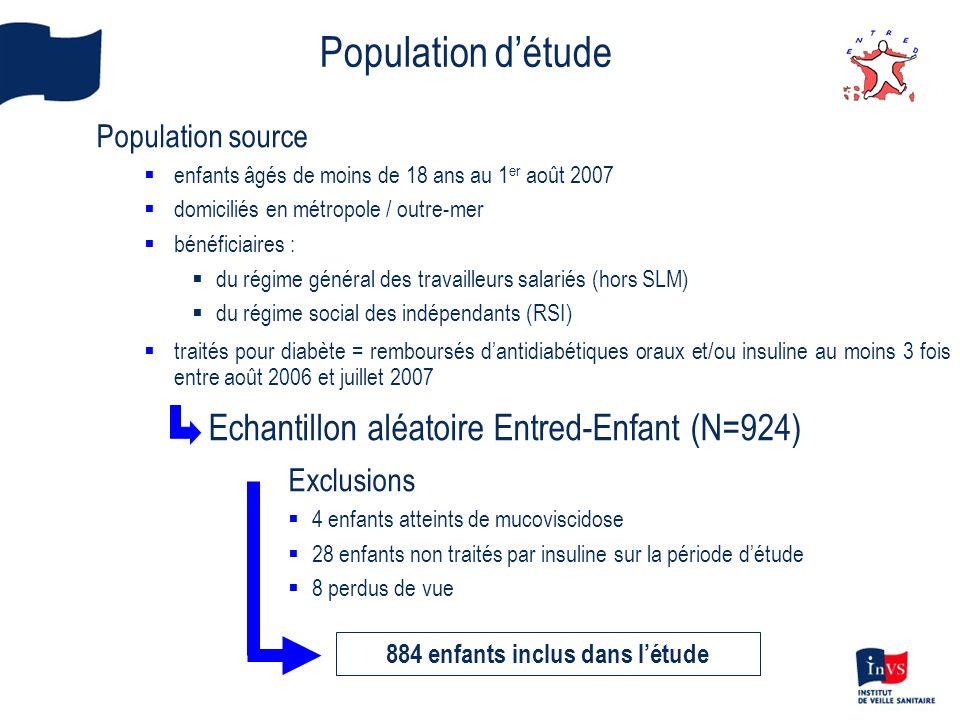 Mention dun diagnostic de diabète Tous âges % (N) 0 – 4 % (N) 5 – 9 % (N) 10 – 14 % (N) 15 – 18 % (N) Séjours hospitaliers Quel que soit le motif Suivi du diabète Complications aiguës Acidocétose Hypoglycémie Hyperosmolarité Coma Autres motifs Complications micro-vasculaires 91% (834) 99% (458) 97% (151) 100% (115) 82% (22) 100% (1) 100% (25) 68% (225) 100% (38) 96% (26) 100% (15) 100% (4) 100% (3) 100% (1) - 86% (7) 100% (1) 95% (154) 100% (96) 100% (23) 100% (14) 100% (9) - 100% (1) 80% (35) 100% (4) 92% (353) 99% (203) 96% (70) 100% (53) 67% (9) 100% (1) 100% (14) 70% (80) 100% (17) 86% (301) 99% (144) 98% (54) 100% (45) 67% (3) - 100% (10) 62% (103) 100% (16) Enfants hospitalisés n Au moins 1 séjour avec mention du diabète 460 94% 25 96% 97 98% 201 97% 137 88%