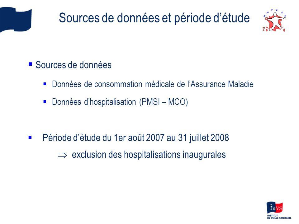 Sources de données et période détude Sources de données Données de consommation médicale de lAssurance Maladie Données dhospitalisation (PMSI – MCO) P
