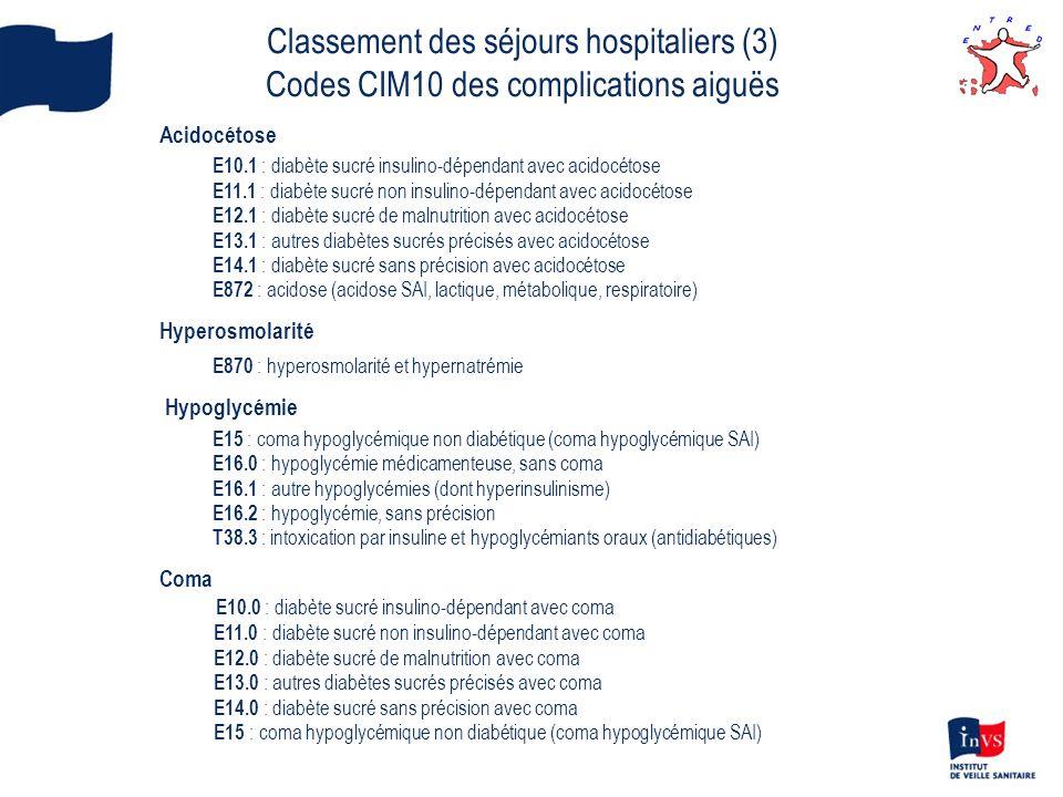 Complications rénales E10.2, E11.2, E12.2, E13.2, E14.2 N083* : glomérulopathie au cours du diabète sucré Complications oculaires E10.3, E11.3, E12.3, E13.3, E14.3 H280* : cataracte diabétique H360* : rétinopathie diabétique Complications neurologiques E10.4, E11.4, E12.4, E13.4, E14.4 G590* : mononévrite diabétique G632* : polynévrite diabétique G730* : amyotrophie diabétique G990* : neuropathie végétative diabétique Complications vasculaires périphériques E10.5, E11.5, E12.5, E13.5, E14.5 I792* : angiopathie périphérique diabétique Autres complications précisées E10.6, E11.6, E12.6, E13.6, E14.6 M142* : arthropathie diabétique M146* : arthropathie nerveuse diabétique Complications multiples E10.7, E11.7, E12.7, E13.7, E14.7 Complications non précisées E10.8, E11.8, E12.8, E13.8, E14.8 Classement des séjours hospitaliers (4) Codes CIM10 des complications micro-vasculaires du diabète