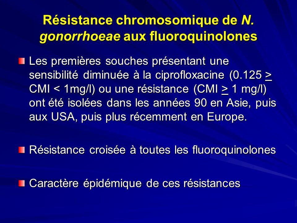 Résistance chromosomique de N. gonorrhoeae aux fluoroquinolones Les premières souches présentant une sensibilité diminuée à la ciprofloxacine (0.125 >