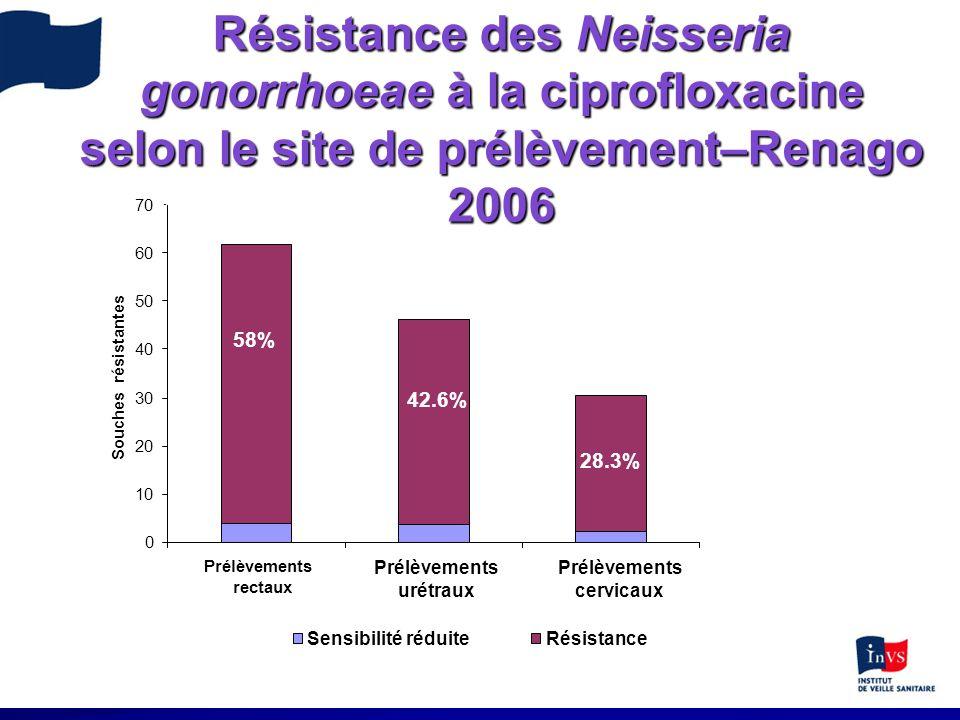 Résistance des Neisseria gonorrhoeae à la ciprofloxacine selon le site de prélèvement–Renago 2006 58% 42.6% 28.3% 0 10 20 30 40 50 60 70 Prélèvements