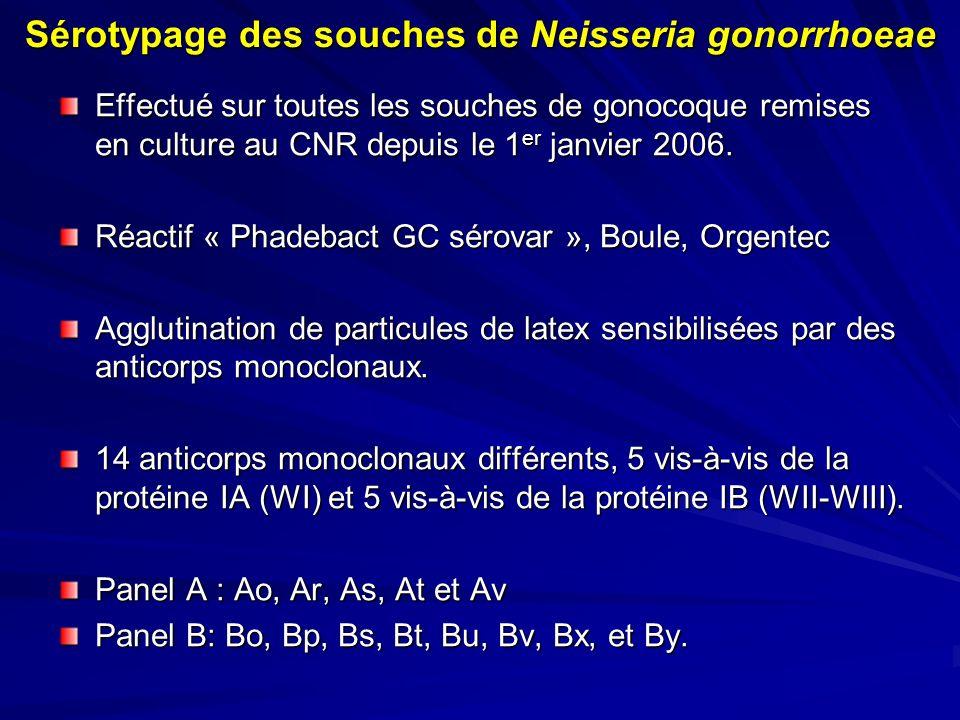 Sérotypage des souches de Neisseria gonorrhoeae Effectué sur toutes les souches de gonocoque remises en culture au CNR depuis le 1 er janvier 2006. Ré