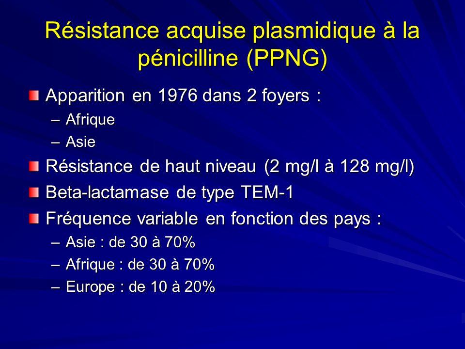 Résistance acquise plasmidique à la pénicilline (PPNG) Apparition en 1976 dans 2 foyers : –Afrique –Asie Résistance de haut niveau (2 mg/l à 128 mg/l)